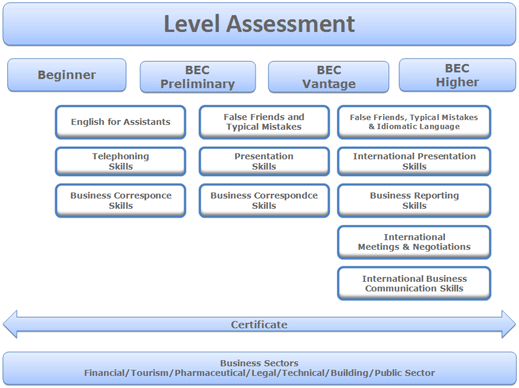 LevelAssessment